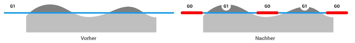 Luftschnittoptimierung mit der Eureka NC Code Optimierung.