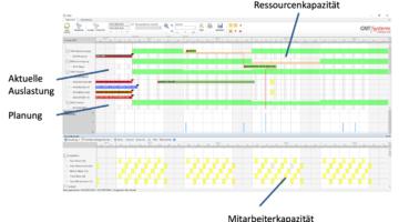 Die Feinplanung ermöglicht eine schnelle Reaktionsmöglichkeit auf (kurzfristige) personelle Veränderungen.