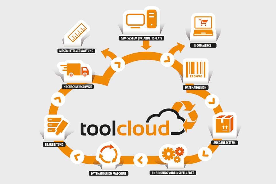 .Toolcloud von GNT-Systems.