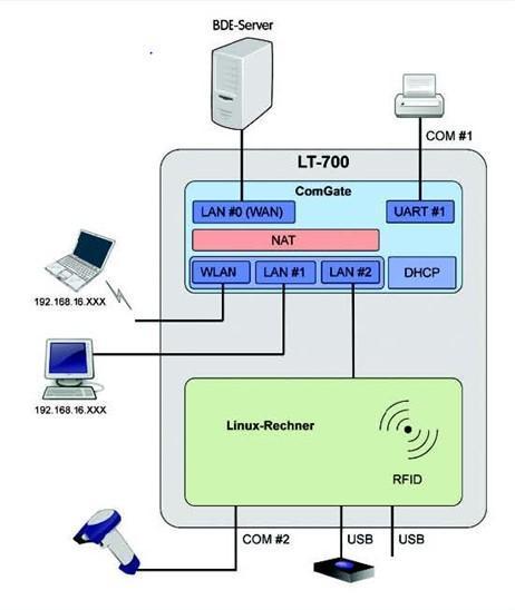 Das MultiTrans kann als BDE-Terminal verwendet werden.