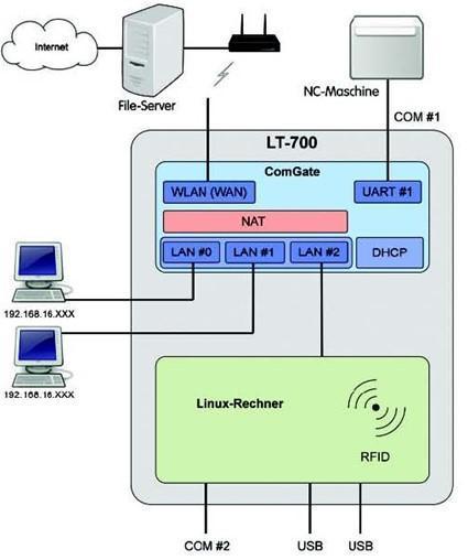 MultiTrans ermöglicht bei die Personen-Identifikation per RFID bei NC-Maschinen.