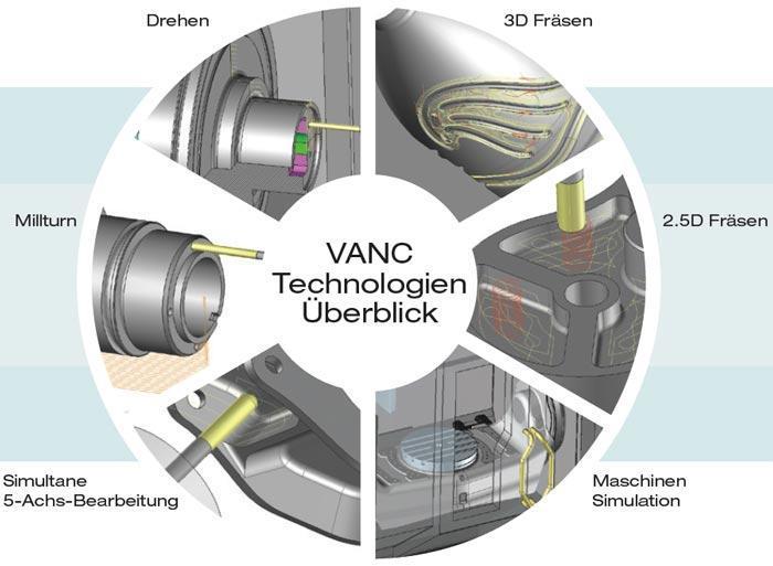 Die verschiedenen VANC-Technologien im Überblick.