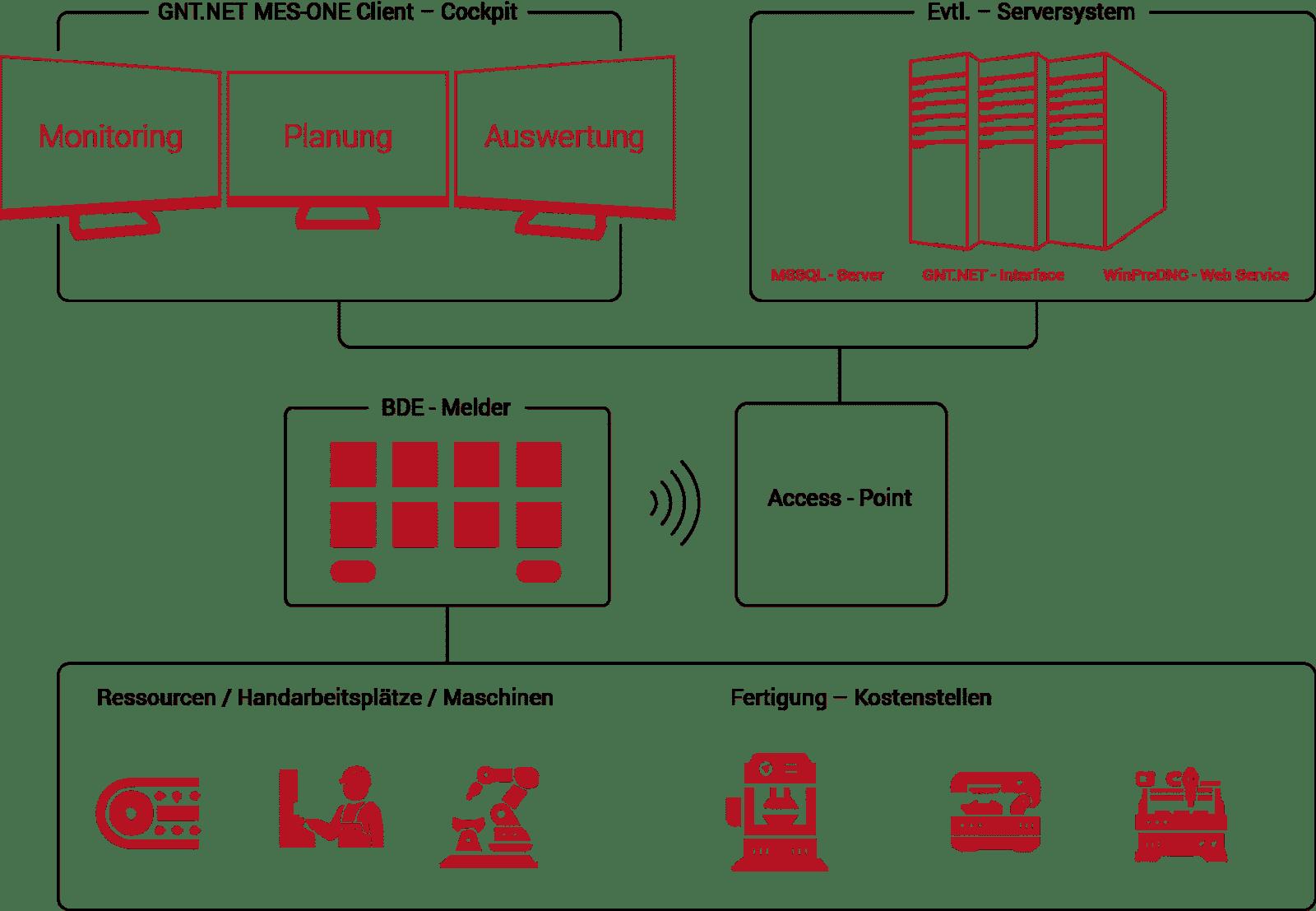 Aufbau und Betrieb von MES One.