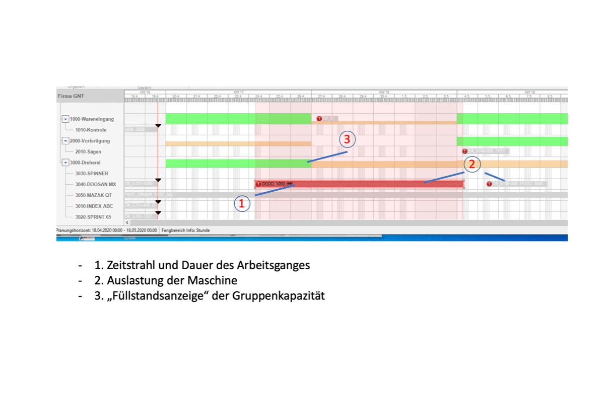 Auftrags-Visualisierung durch einen Zeitstrahl.