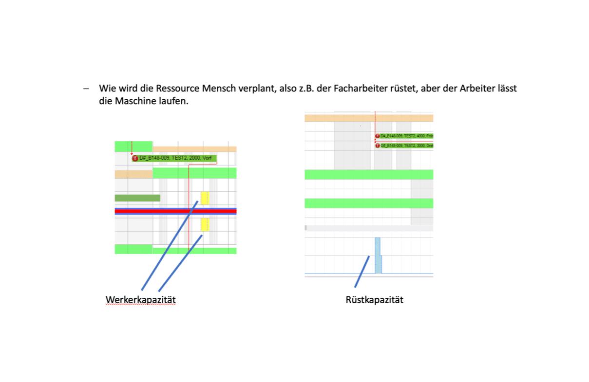 Personalplanung und Auftrags-Visualisierung mit GNT Visio.